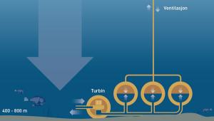 Utiliser le fond marin pour le stockage de l'électricité