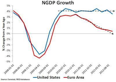 La dette publique nuit-elle à la croissance ?