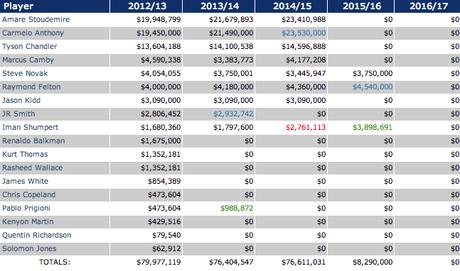 2013_knicks_salary_cap.png