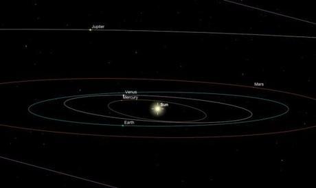 Position des planètes le 26 mai 2013 - Du point de vue terrestre, trois planètes sont visibles ensemble