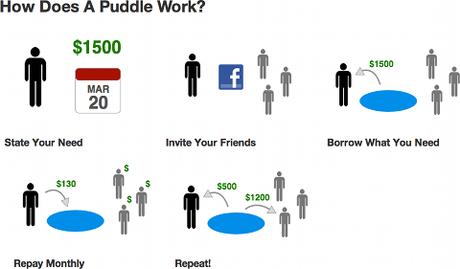 Comment fonctionne Puddle ?