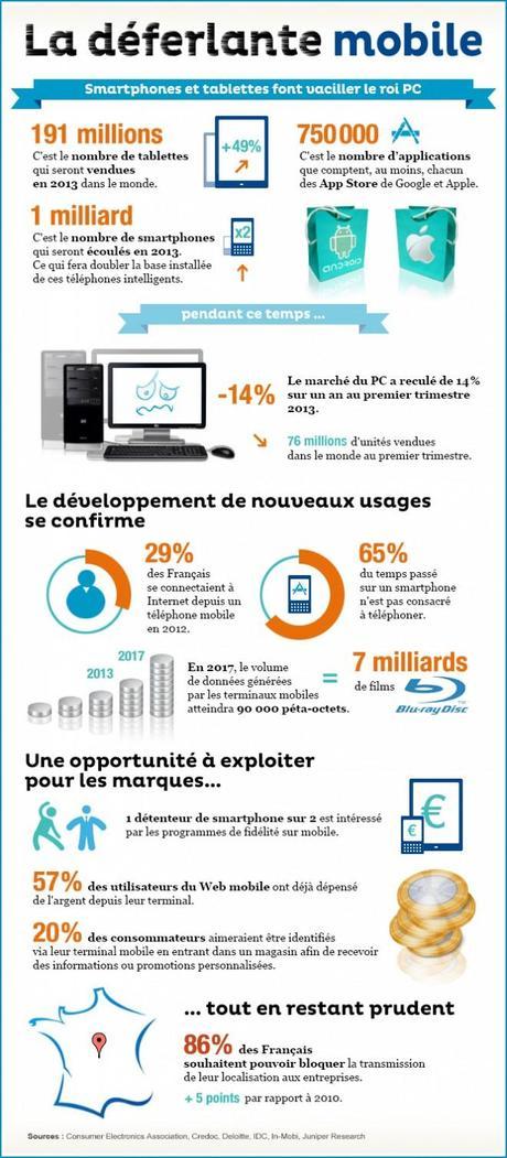 Le développement de l'internet mobile s'accompagne d'une fragmentation des usages