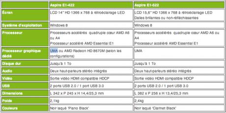 Acer-E1