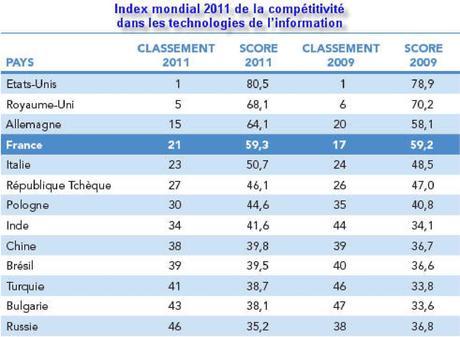 Classement des nations en matière d'économie numérique