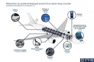 Impact environnemental : Air France fait des efforts