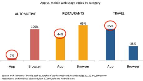 mobile-vs-app-categorie