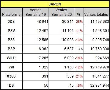 [Charts] Les ventes de consoles de la semaine 20 - 2013