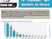 Etude l'ORTAL Transports déchets Alsace