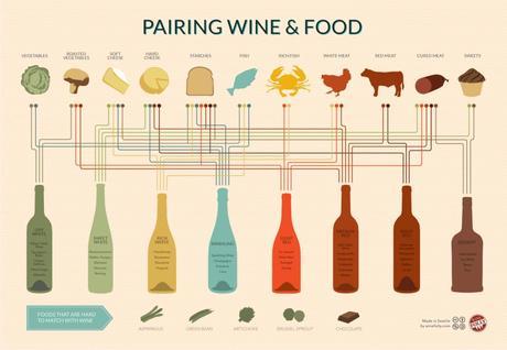 Combien de graisse dans le vin