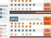 [Infographie] Comment Google, Yahoo, Apple, Facebook Amazon vous surveillent
