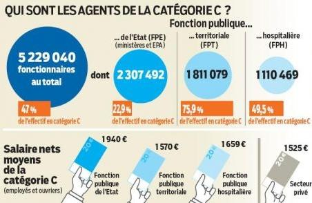Hausse de salaire en vue pour les fonctionnaires en 2014 et 2015 paperblog - Grille salariale fonction publique hospitaliere ...