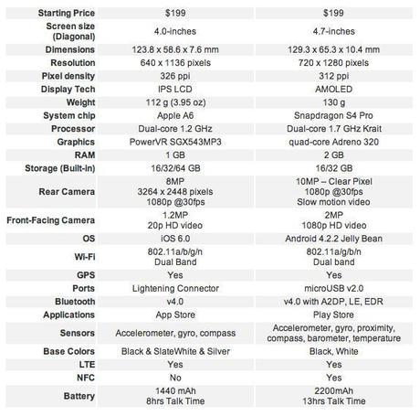 iphone 5 vs moto x comparatif voir. Black Bedroom Furniture Sets. Home Design Ideas