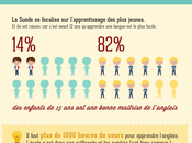Pourquoi français sont-ils nuls anglais
