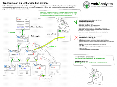 link-juice-jus-de-lien-optimisation-conversion-webanalyste