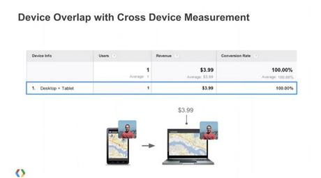 rapport device overlap -  contribution cross-device