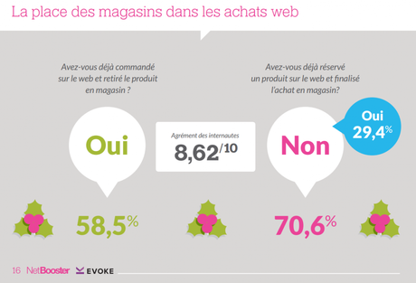 ecommerce et point de vente