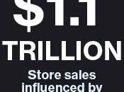 web-to-store pèse 1100 Milliards dollars