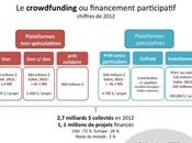 Panorama crowdfunding l'un pionniers