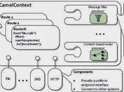 [ESB open source] Introduction Apache CAMEL (partie 3/6) Comment fonctionne Camel