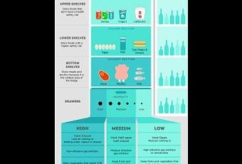 une infographie pour mieux organiser son frigo paperblog. Black Bedroom Furniture Sets. Home Design Ideas