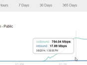 Comment lancer attaques DDOS utilisant Google