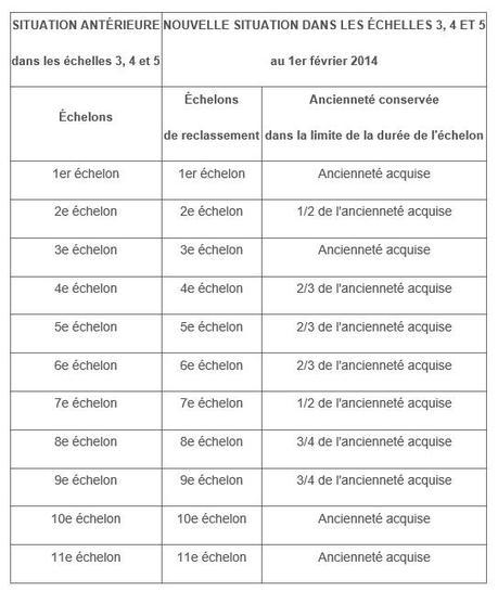 Nouvelles grilles de r mun ration quel reclassement pour - Grille indiciaire adjoint administratif ...