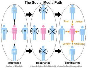 social media path websocial ereputation community management