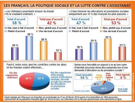 graphe sondage assistanat