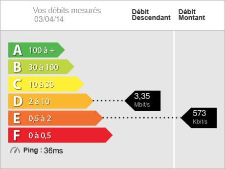 Vers un DPN - Diagnostic de performance numérique pour l'immobilier
