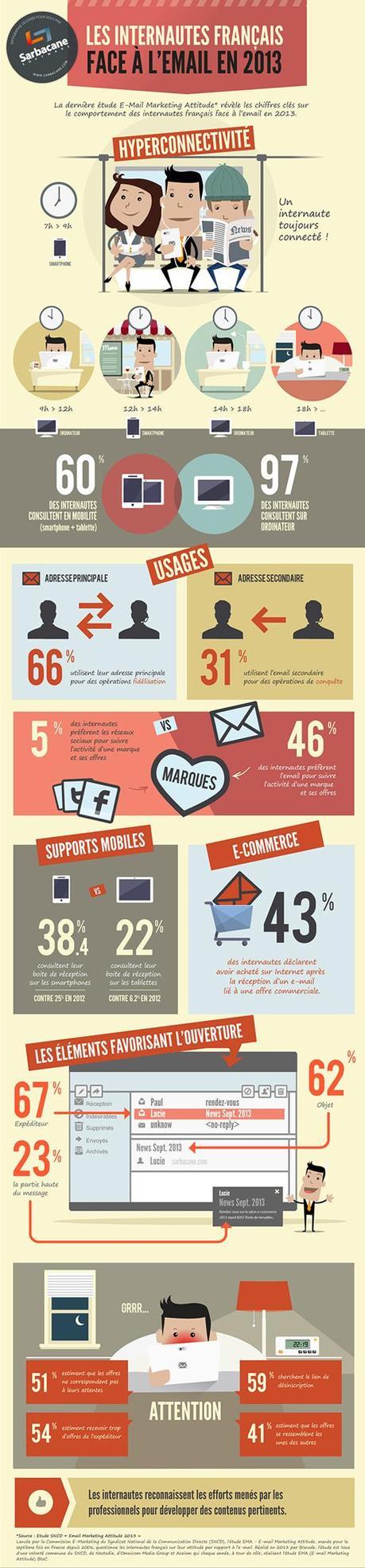 [Infographies] L'Email, Le Marketing Et Les Français