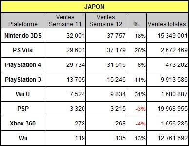 [Charts] Les ventes de consoles de la semaine 12 - 2014
