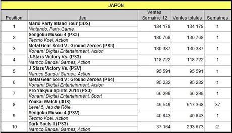 [Charts] Les ventes de jeux de la semaine 12 - 2014