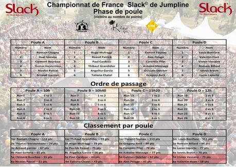 Résultats de la 2e manche du Championnat de Jumpline