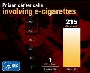 e-CIGARETTE: Hausse spectaculaire des intoxications  – CDC