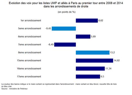 Evolution paris UMP 1er tour
