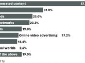 Monétiser contenu générer utilisateurs blogs