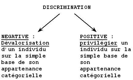 Positive Discrimination