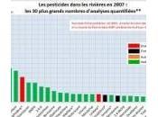 L'état réel eaux France vérité dérange