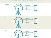 Bouygues Telecom propose
