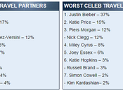 célébrités populaires avec gens aimeraient voyagé