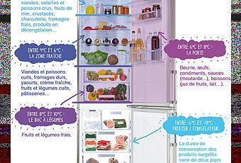 Rangement frigo voir - Rangement frigo americain ...