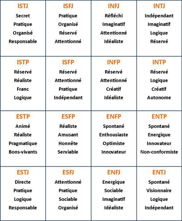 Test psychologique de personnalité
