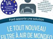 Ford réduit accidents grâce filtre