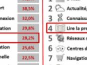 Français plus riches, moins adeptes achats mobile Facebook