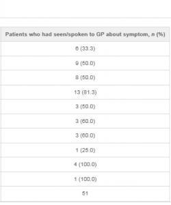 CANCER: Déni face aux symptômes et peur du diagnostic – British Journal of General Practice