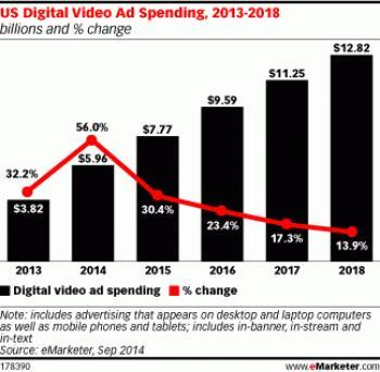 Dépenses en vidéos publicitaires aux US