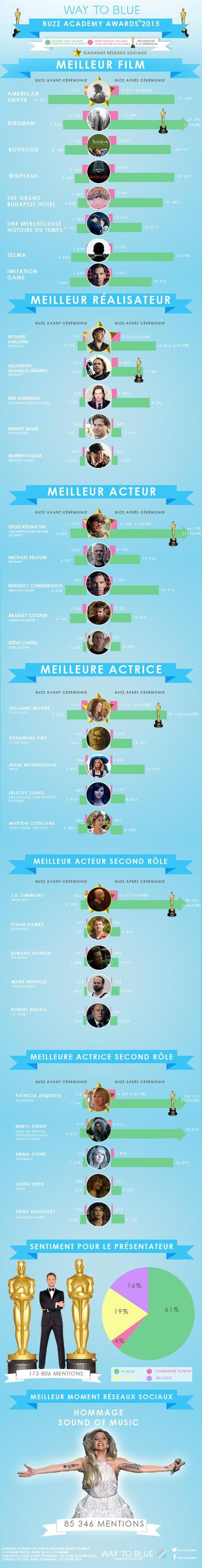 INFOGRAPHIC_ACADEMY_AWARDS_2015_HD