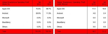 Smartphone-Profits-Q4-2014-Strategy-Analytics