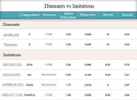 Faux diamant et diamant synthétique, quelles différences ?