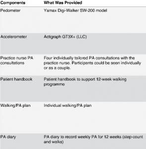 ACTIVITÉ PHYSIQUE: L'intervention infirmière pour le patient âgé – PLoS Medicine
